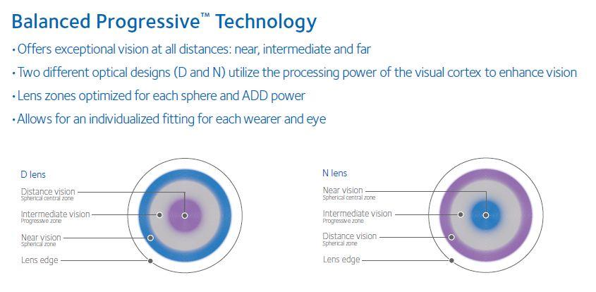 Biofinity Bifocal Contact Lens Arlington Optometry